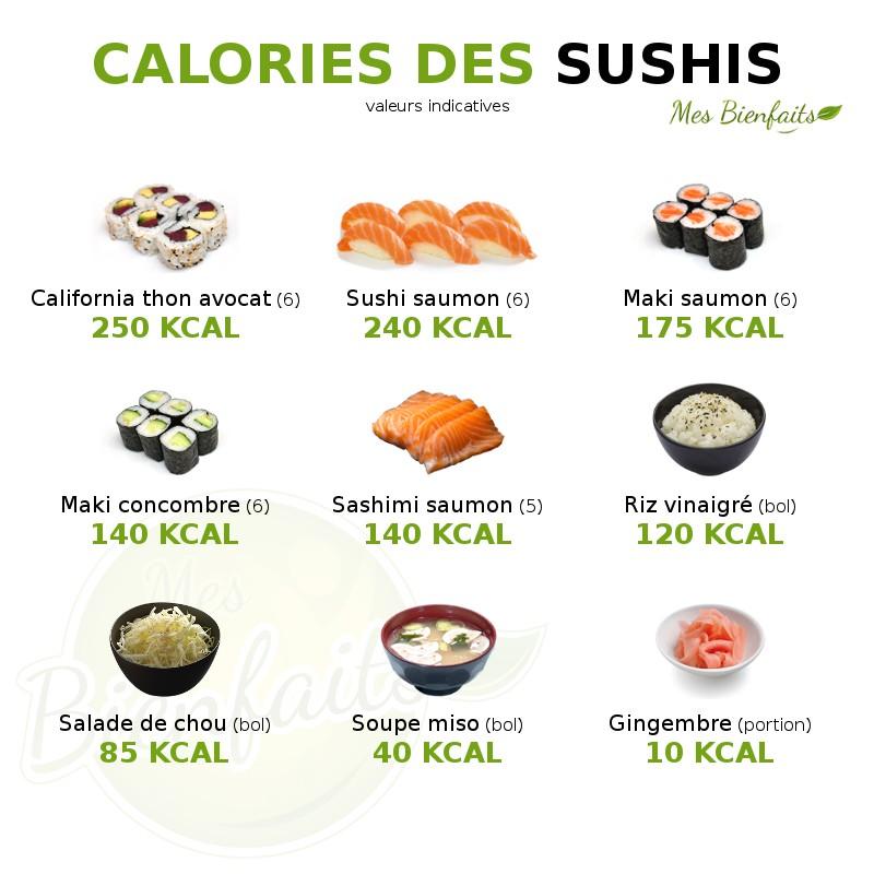 Calories Sushi Les Sushis Sont Ils Caloriques Maki