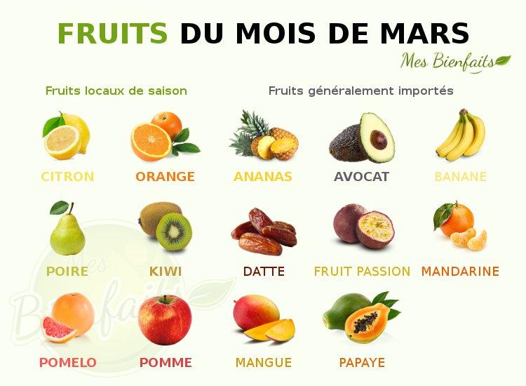 Infographie des fruits du mois de mars : locaux et importés