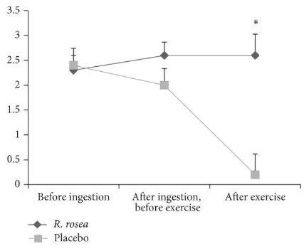 Graphique représentant le niveau de plaisir avant ingestion de rhodiola, après ingestion mais avant exercice et après exercice. Barème de BRUMS noté de 0 à 4.