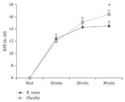Graphique représentant la perception de l'effort (RPE) pendant 30 min d'exercice physique, avec ou sans rhodiola. Sur une échelle de 6 à 20.