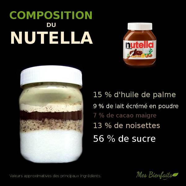 Infographie de la composition du Nutella. Pourcentages des ingrédients contenus dans le Nutella.