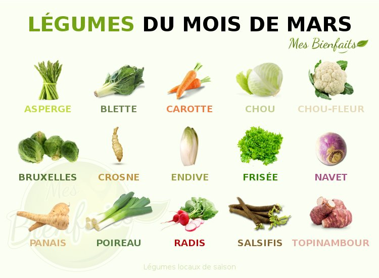 Infographie des légumes du mois de mars : locaux