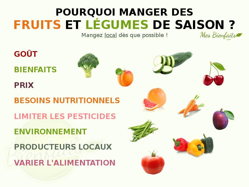 Fruits et l gumes de saison pourquoi manger de saison et for Quoi manger ce soir entre amis